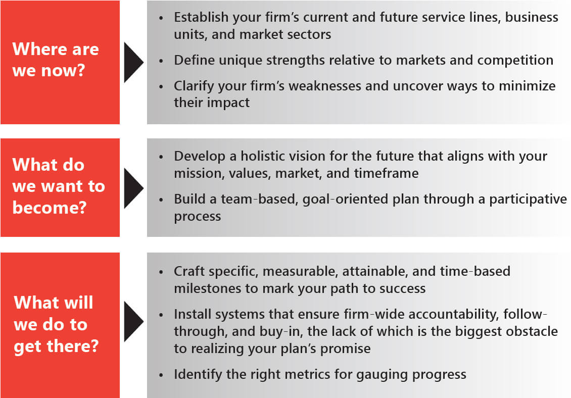 PSMJ's Strategic Planning Process