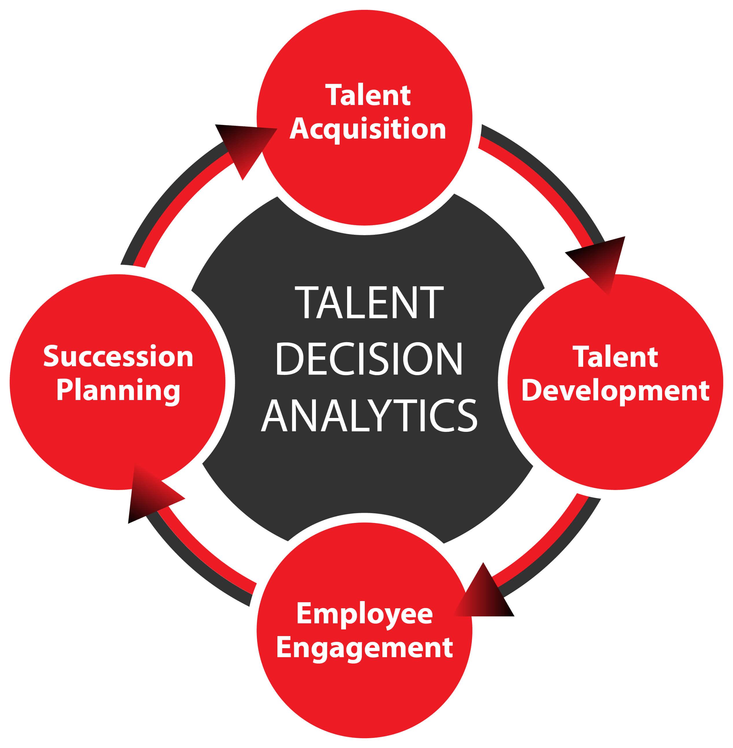 Talent Decision Analytics
